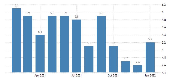 united states unemployment rate in jackson mi msa percent m nsa fed data