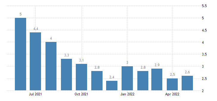 united states unemployment rate in jackson parish la percent m nsa fed data