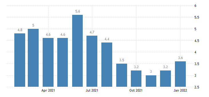 united states unemployment rate in jackson tn msa percent m nsa fed data