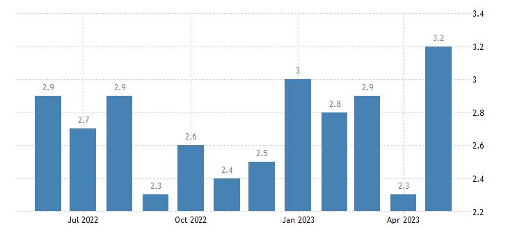 united states unemployment rate in jasper county ga percent m nsa fed data