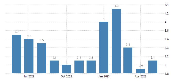 united states unemployment rate in jasper county il percent m nsa fed data