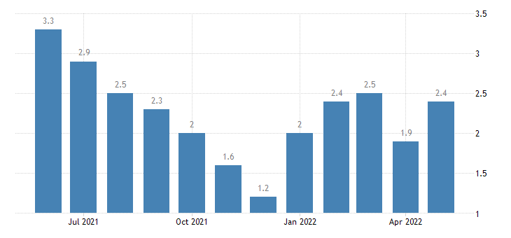 united states unemployment rate in jay county in percent m nsa fed data