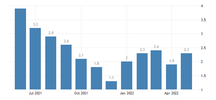 united states unemployment rate in jefferson county in percent m nsa fed data