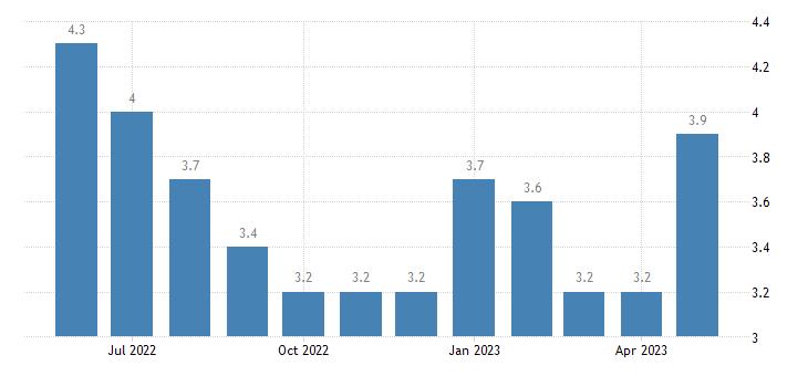 united states unemployment rate in jefferson davis parish la percent m nsa fed data