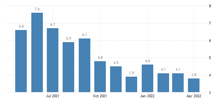 united states unemployment rate in jefferson parish la percent m nsa fed data