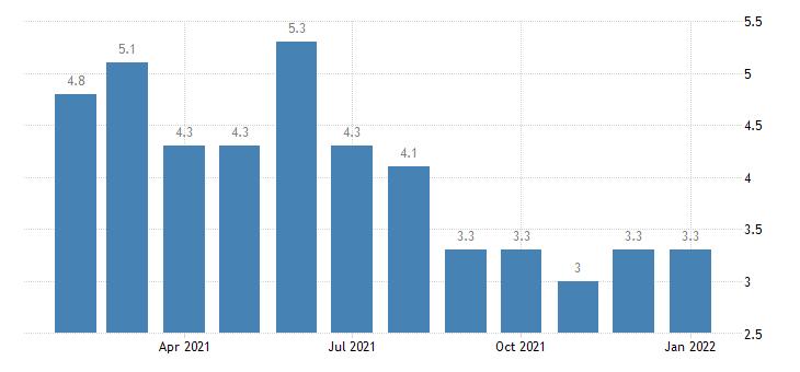 united states unemployment rate in johnson city tn msa percent m nsa fed data