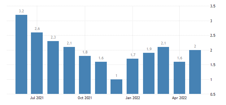 united states unemployment rate in johnson county in percent m nsa fed data