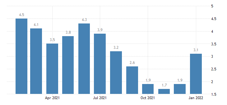 united states unemployment rate in jonesboro ar msa percent m nsa fed data