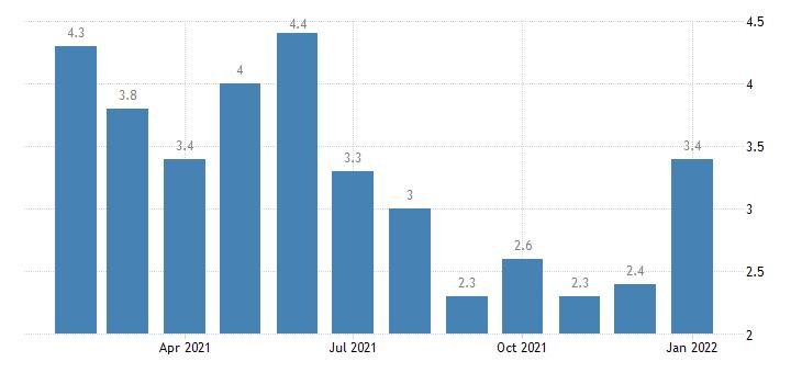united states unemployment rate in joplin mo msa percent m nsa fed data