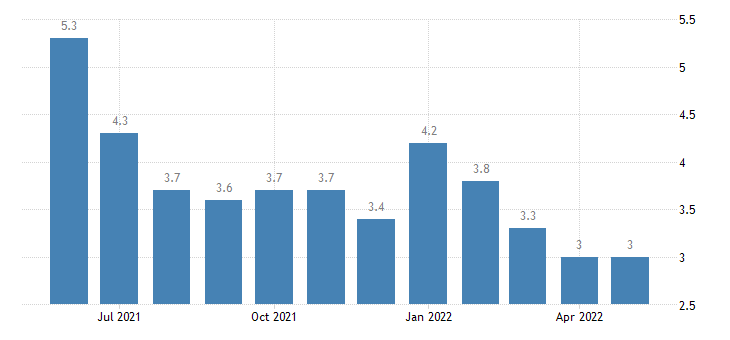 united states unemployment rate in juneau borough city ak percent m nsa fed data