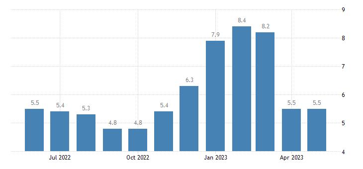 united states unemployment rate in kalkaska county mi percent m nsa fed data