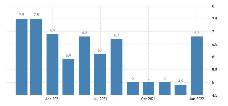 united states unemployment rate in kankakee bradley il msa percent m nsa fed data
