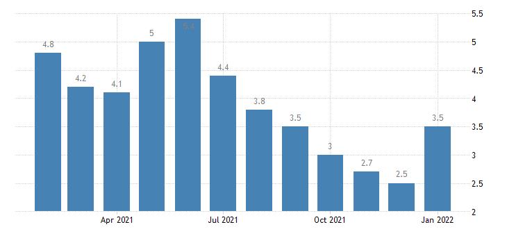 united states unemployment rate in kansas city mo ks msa percent m nsa fed data