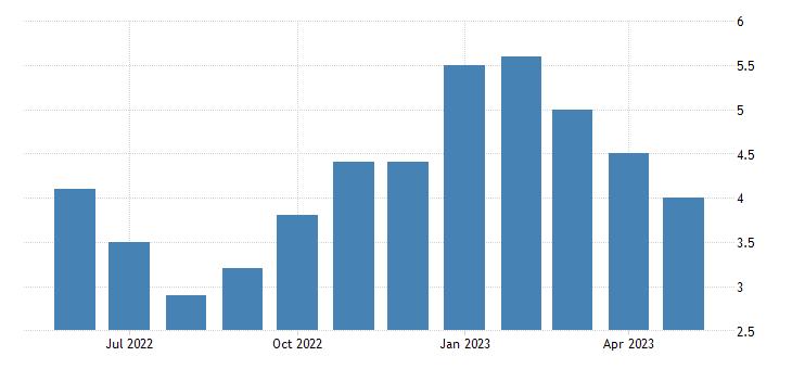 united states unemployment rate in kenai peninsula borough ak percent m nsa fed data