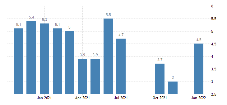 united states unemployment rate in kentucky percent m nsa fed data