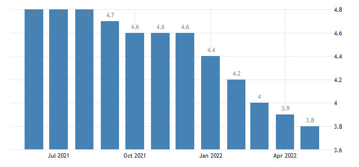 united states unemployment rate in kentucky percent m sa fed data