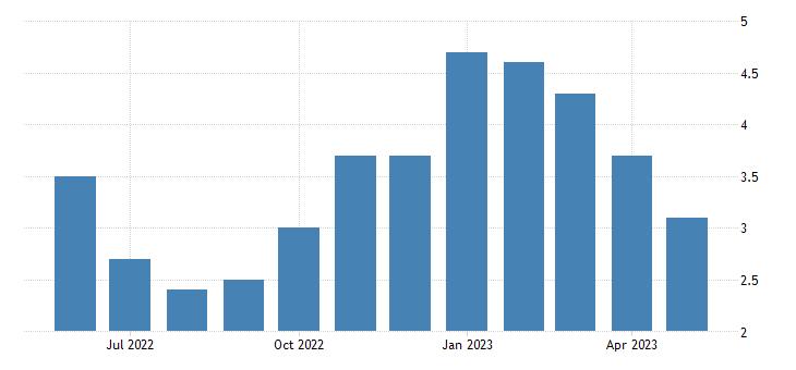 united states unemployment rate in ketchikan gateway borough ak percent m nsa fed data