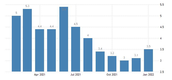 united states unemployment rate in kingsport bristol bristol tn va msa percent m nsa fed data