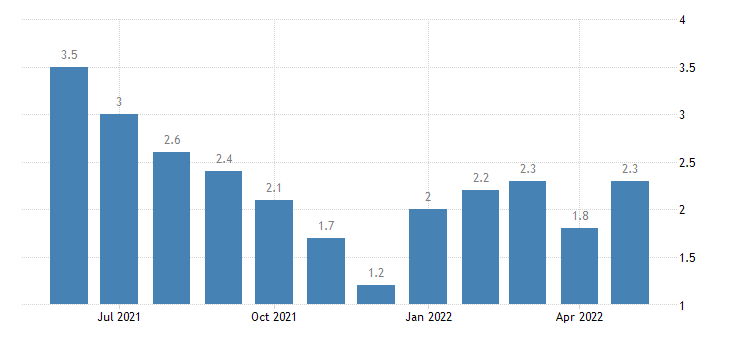 united states unemployment rate in knox county in percent m nsa fed data