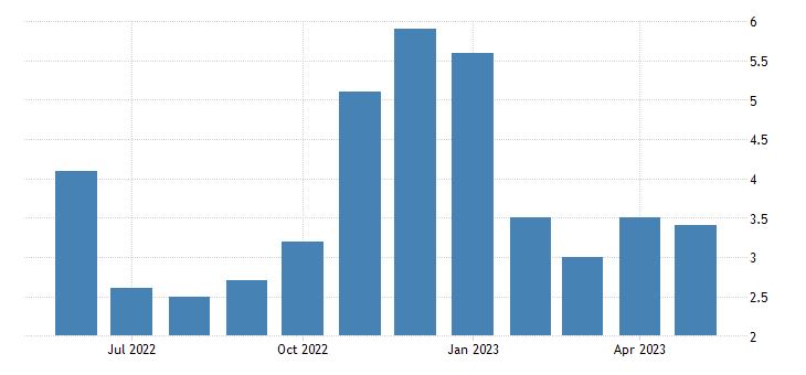 united states unemployment rate in kodiak island borough ak percent m nsa fed data