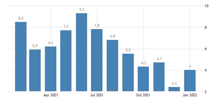 united states unemployment rate in kokomo in msa percent m nsa fed data