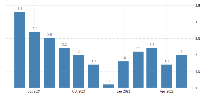 united states unemployment rate in kosciusko county in percent m nsa fed data