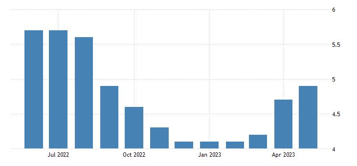 united states unemployment rate in la paz county az percent m nsa fed data