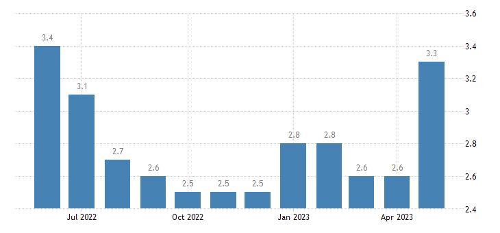 united states unemployment rate in la salle parish la percent m nsa fed data