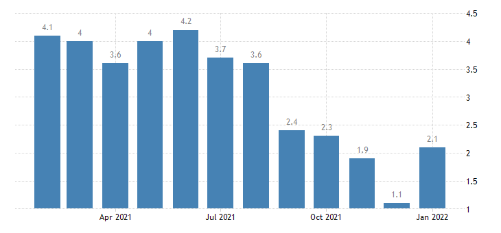 united states unemployment rate in lafayette in msa percent m nsa fed data