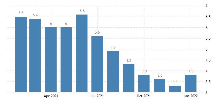 united states unemployment rate in lafayette la msa percent m nsa fed data