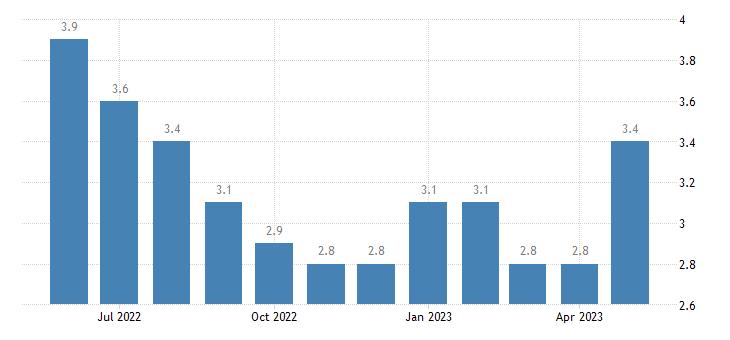 united states unemployment rate in lafayette parish la percent m nsa fed data