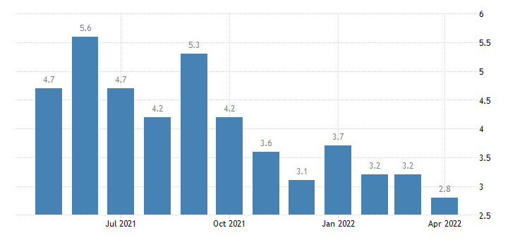 united states unemployment rate in lafourche parish la percent m nsa fed data