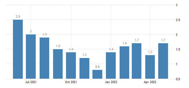 united states unemployment rate in lagrange county in percent m nsa fed data