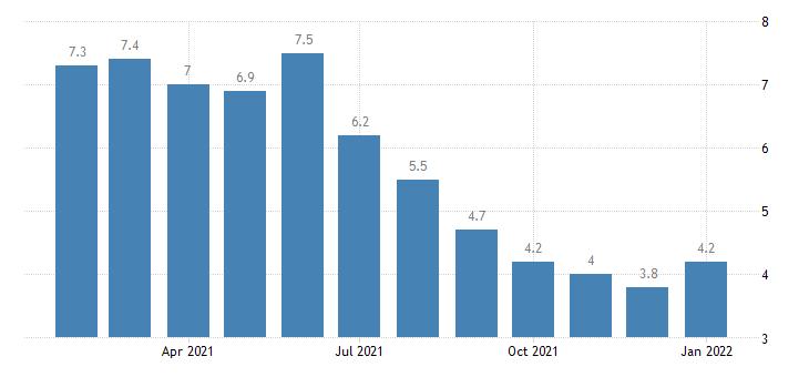 united states unemployment rate in lake charles la msa percent m nsa fed data