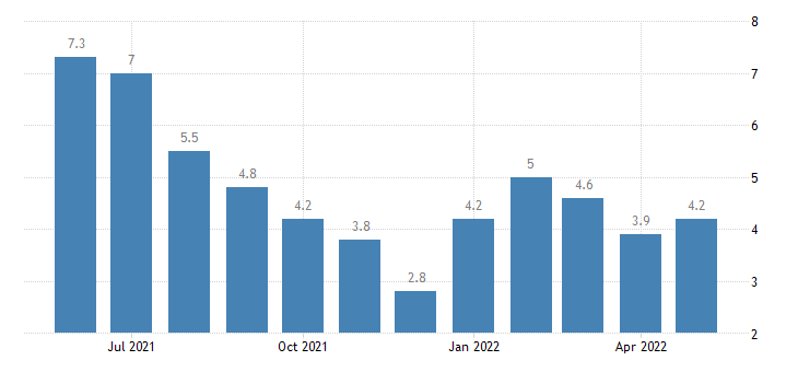 united states unemployment rate in lake county in percent m nsa fed data