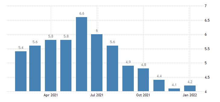 united states unemployment rate in lakeland winter haven fl msa percent m nsa fed data