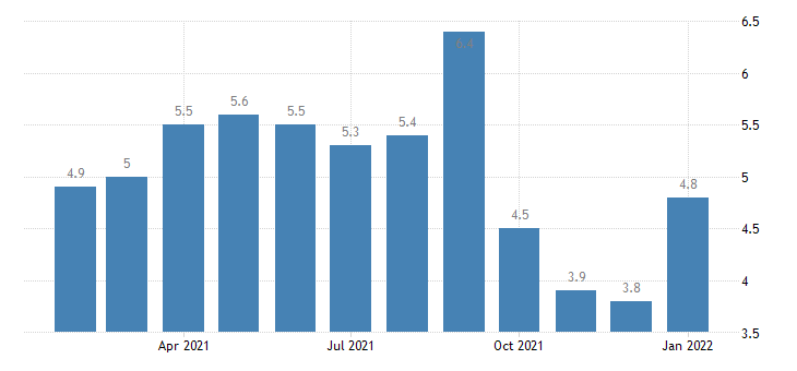 united states unemployment rate in lansing east lansing mi msa percent m nsa fed data
