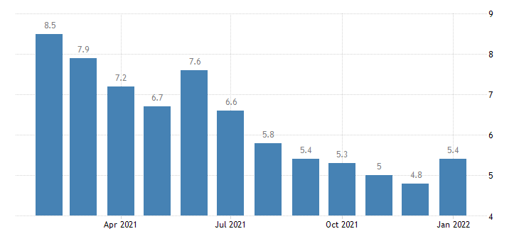 united states unemployment rate in laredo tx msa percent m nsa fed data