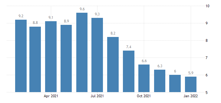 united states unemployment rate in las vegas paradise nv msa percent m nsa fed data