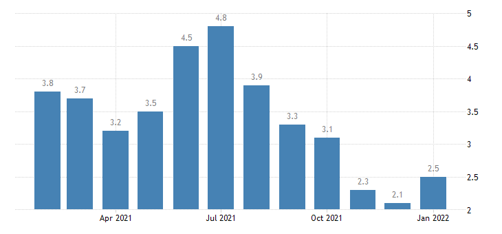 united states unemployment rate in lawrence ks msa percent m nsa fed data