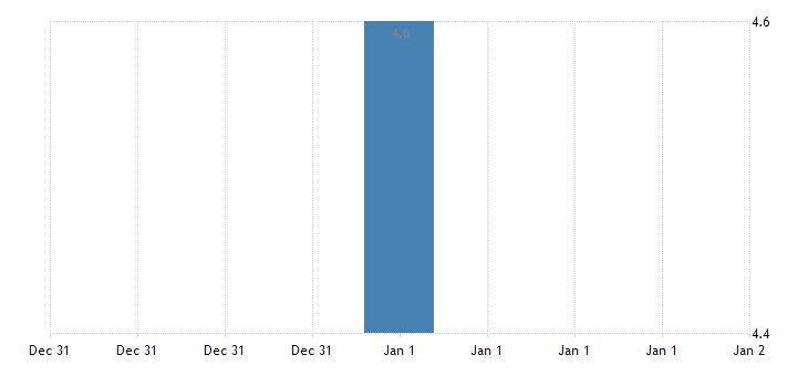 united states unemployment rate in lebanon pa msa percent m nsa fed data