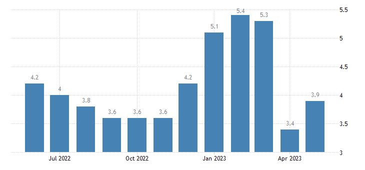 united states unemployment rate in leelanau county mi percent m nsa fed data