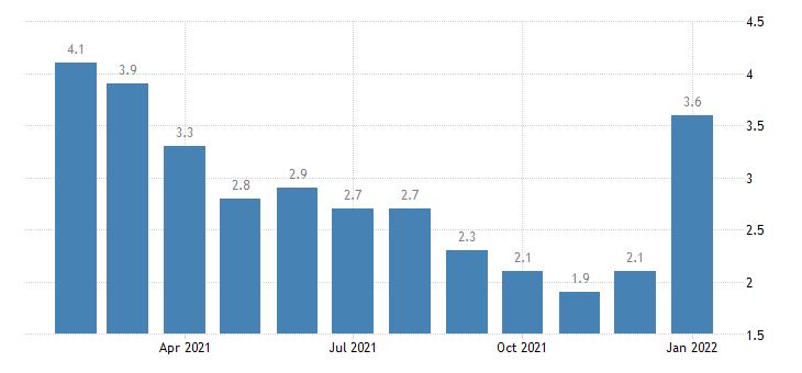 united states unemployment rate in lewiston id wa msa percent m nsa fed data