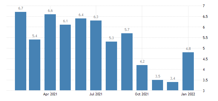 united states unemployment rate in lima oh msa percent m nsa fed data