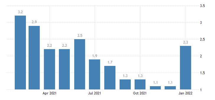 united states unemployment rate in lincoln ne msa percent m nsa fed data