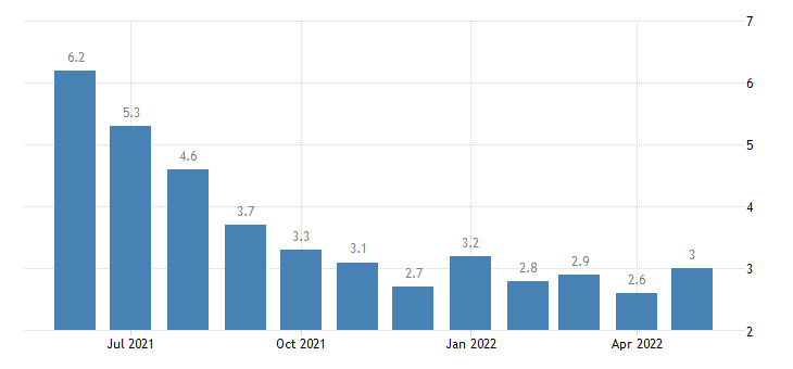 united states unemployment rate in lincoln parish la percent m nsa fed data