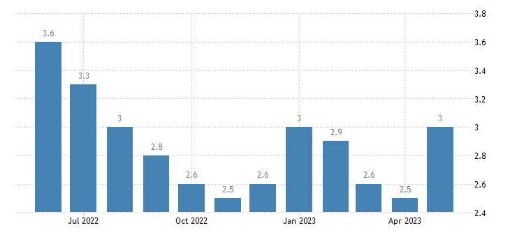 united states unemployment rate in livingston parish la percent m nsa fed data