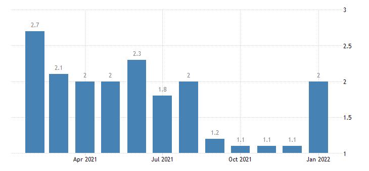 united states unemployment rate in logan ut id msa percent m nsa fed data