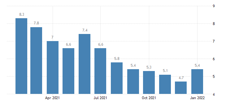 united states unemployment rate in longview tx msa percent m nsa fed data
