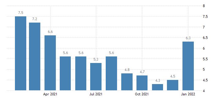 united states unemployment rate in longview wa msa percent m nsa fed data